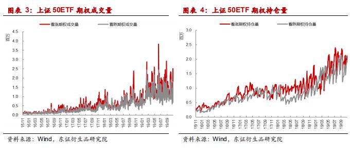 研报 | 我国上证50ETF期权市场运行基本情况