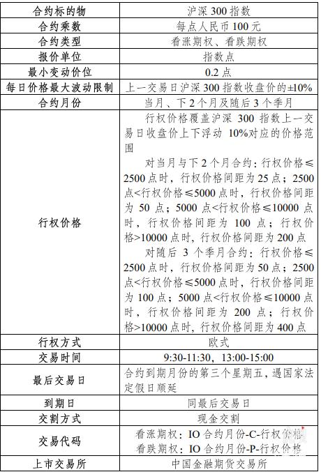 沪深300ETF期权条款