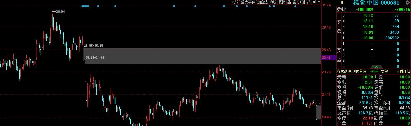 视觉中国官网再度查封,股价一字跌停