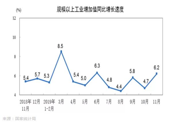国家公布11月经济数据,如何解读?