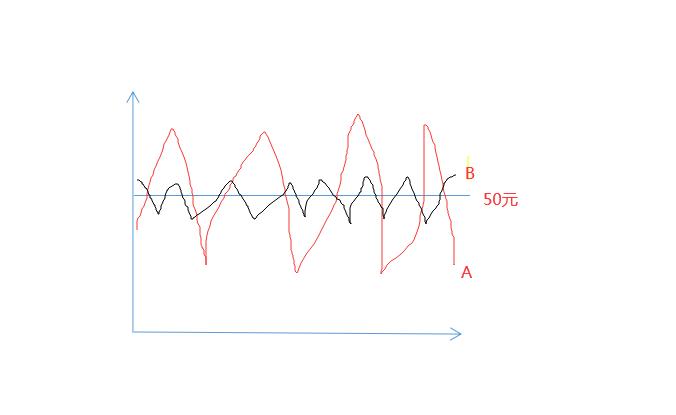 期权历史波动率和波动率分别是什么?