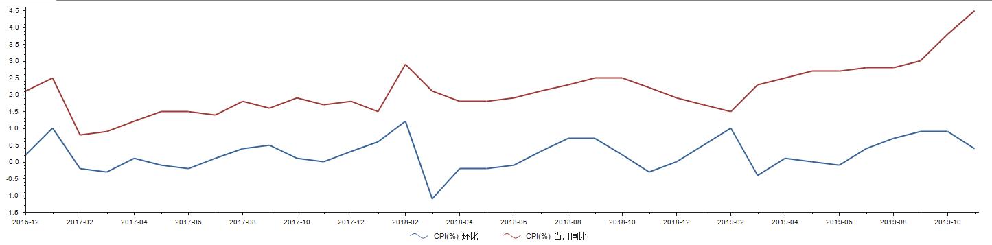 11月CPI再创新高,不过一项指标正在好转