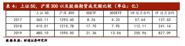 沪深300指数与上证50指数股指期货成交额对比表